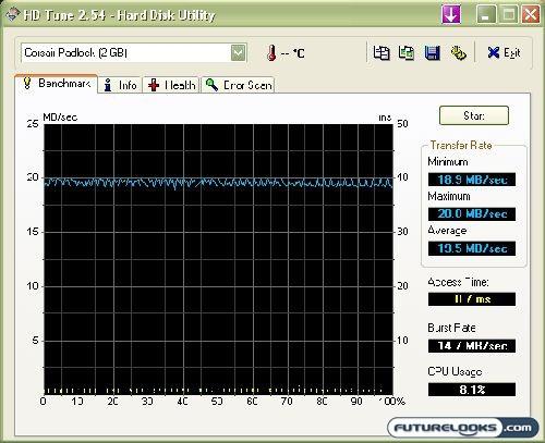 Corsair Padlock Secure USB 2.0 Flash Memory Drive Review
