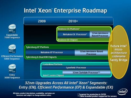 """Intel Plans to """"Socket To Ya"""" in their 2009 Roadmap"""