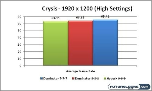 Corsair Dominator 4GB 1600MHz DDR3 Dual Channel Memory Review