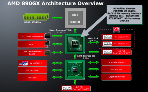 Is AMD's 890GX Their Most Versatile and Best Bang For The Buck Platform Yet?