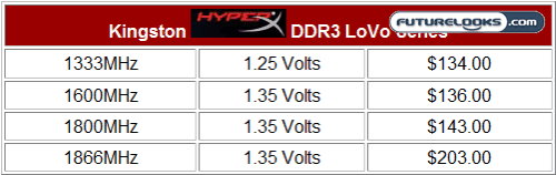 Kingston HyperX 4GB 1866MHz Low Voltage Dual Channel DDR3 Memory Kit Review