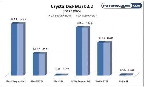 GIGABYTE GA-890FXA-UD7 (Rev 2.0) AM3 Motherboard Review