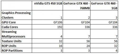nVidia's GeForce GTS 450 - A Lot of Bang for Only $129 Bucks