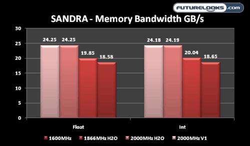 Kingston HyperX H2O 6GB 2000MHz DDR3 Triple Channel Memory Kit Review