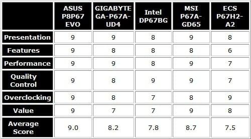 Intel P67 Sandy Bridge Round Up - ASUS P8P67 EVO, ECS P67H2-A2, GIGABYTE GA-P67A-UD4, MSI P67A-GD65 & Intel DP67DG Burrage Extreme