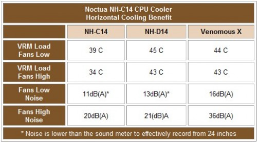 Noctua NH-C14 CPU Cooler Review