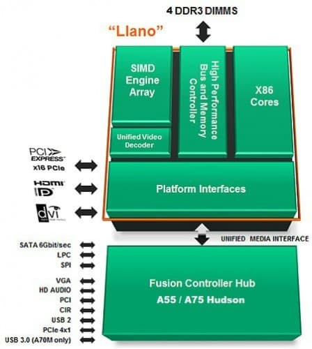 AMD's Llano A8-3850 and A6-3650 APUs - The New King of Entry Level PCs
