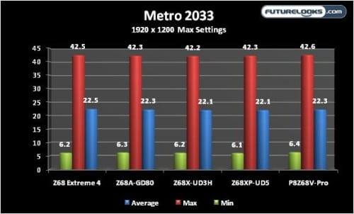 Futurelooks' INTEL Z68 Round Up: ASUS vs GIGABYTE vs ASRock vs MSI - FIGHT!