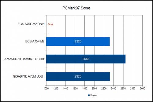 ECS A75F-M2 Socket FM1 mATX Motherboard Review