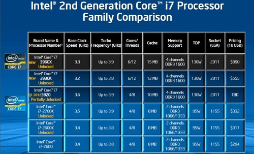 Intel's NEW X79 LGA2011 Socket Platform and Core i7-3960X Extreme Edition Sandy Bridge-E Processor Reviewed