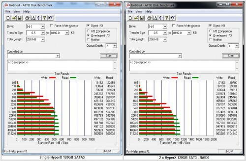 Futurelooks Evaluates RAID 0 Performance With Two Kingston HyperX 120GB SATA3 SF-2281 SSDs