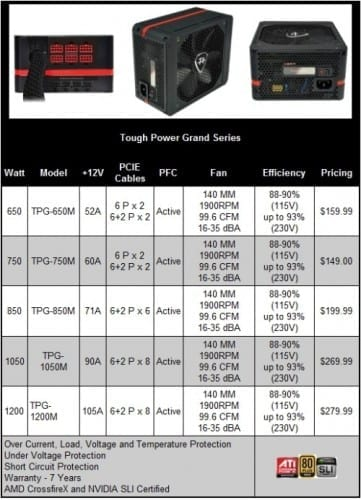 Thermaltake Tough Power Grand TPG-1200M ATX Power Supply Review