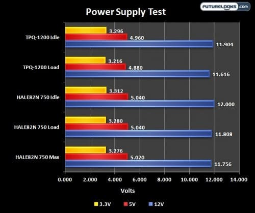 NZXT HALE82 N Series 750 Watt ATX Power Supply Review