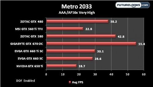 "NVIDIA's GTX 650 Ti ""Mini-Kepler"" Graphics Card Reviewed"