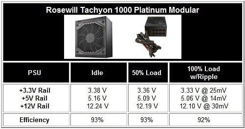Rosewill Tachyon 1000 Watt 80PLUS Platinum ATX Modular Power Supply Review