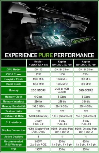 NVIDIA GTX 770 Video Card Specifications