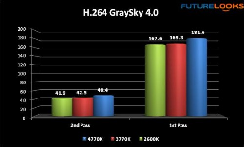 Intel 4th Generation Core i7-4770K Haswell Processor Review 11