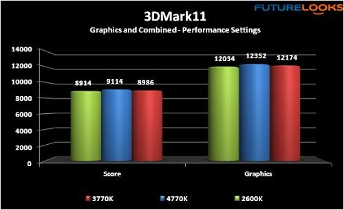 Intel 4th Generation Core i7-4770K Haswell Processor Review 12