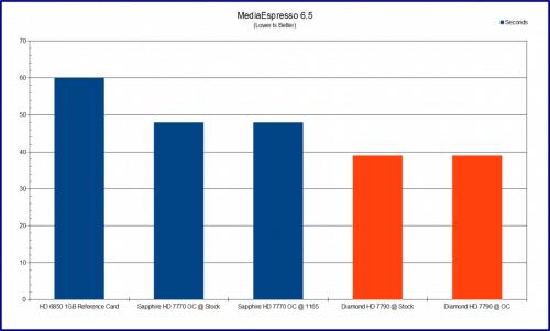 Diamond Multimedia Radeon HD 7790 (7790PE51G) Graphics Card Review