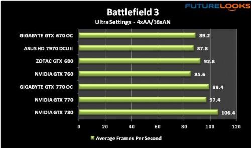 GIGABYTE GTX 770 WindForce Review 22