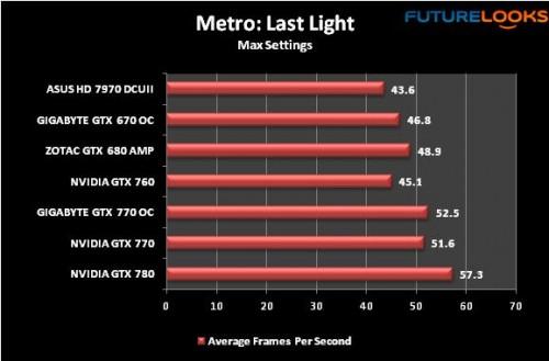 GIGABYTE GTX 770 WindForce Review 27