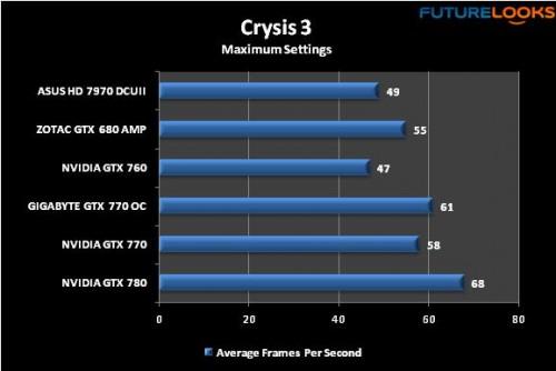 GIGABYTE GTX 770 WindForce Review 29