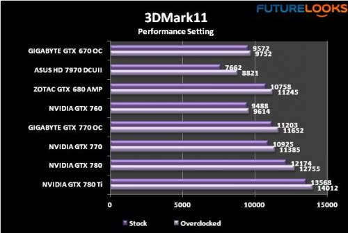 The NVIDIA GeForce GTX 780 Ti Reviewed