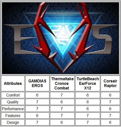 GAMDIAS EROS Surround Sound Gaming Headset 1