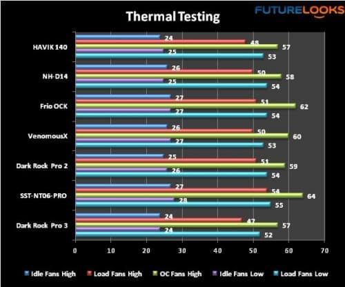 be quiet! Dark Rock Pro 3 CPU Cooler Review
