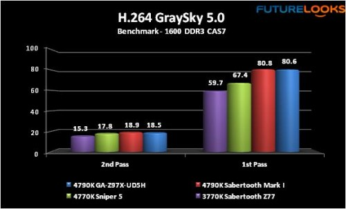 "The Intel Core i7-4790K ""Devil's Canyon"" Processor Reviewed"