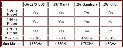 Overclocking Table
