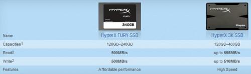 Kingston HyperX Fury 240GB SATA SSD Reviewed