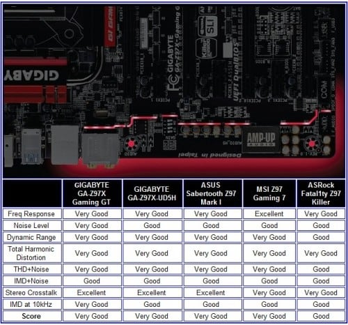 GIGABYTE GA-Z97X Gaming GT Motherboard Review 23
