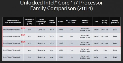 The Intel Core i7-5960X Haswell-E LGA2011-V3 Processor Reviewed