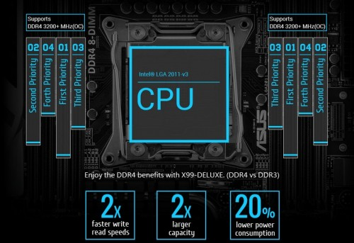 ASUS X99 Deluxe Feature Memory Support