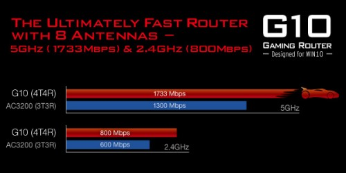 The Ultimately Fast Router