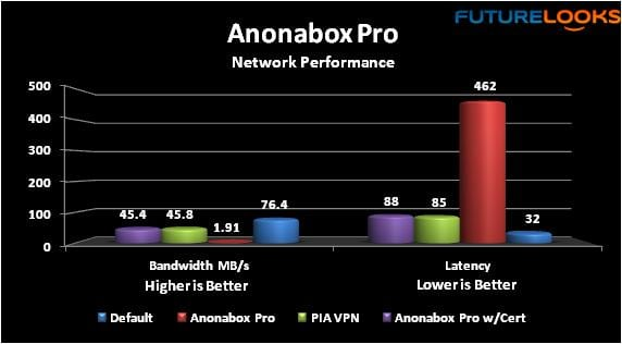 Anonabox Pro Tor Router and VPN Gateway Review