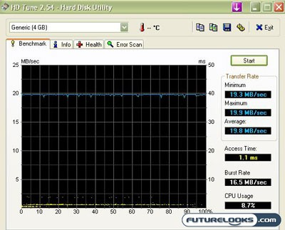 ATP ProMax 4 GB SD High Capacity (SDHC) Memory Card Review
