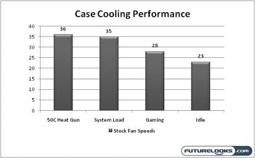 coolermaster_storm_scout_graph