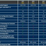 Intel Core i5 661 Clarkdale 32nm Processor Reviewed