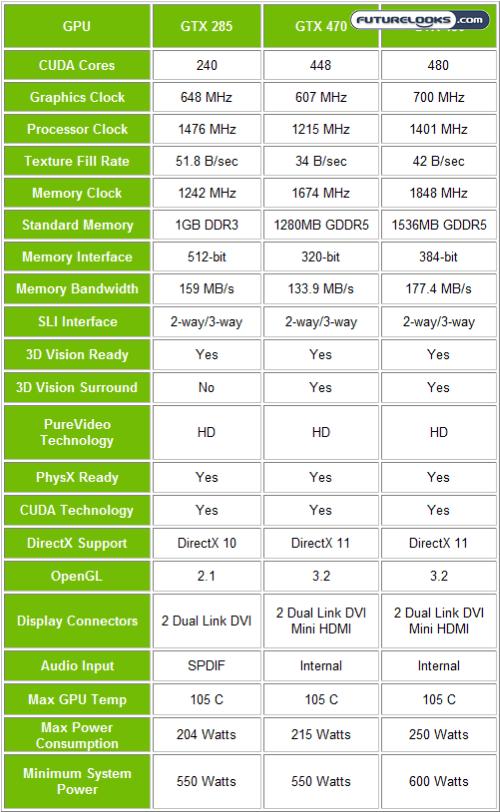 ZOTAC Geforce GTX 470 and GTX 480 Video Cards Reviewed