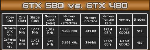 ZOTAC GeForce GTX 580 1546MB Graphics Card Review