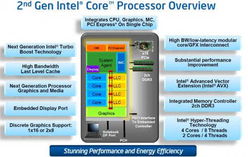 "Intel Next Generation Core i5-2500K and i7-2600K ""Sandy Bridge"" Processors Reviewed"