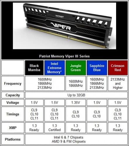 Patriot Memory Viper III 2133MHz DDR3 Dual Channel Memory Kit Review