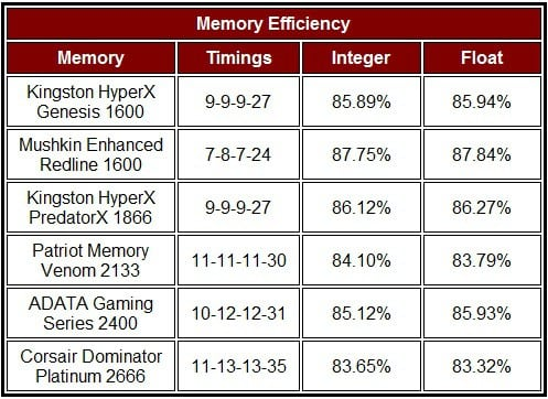 DDR3 Memory Round Up Latencies