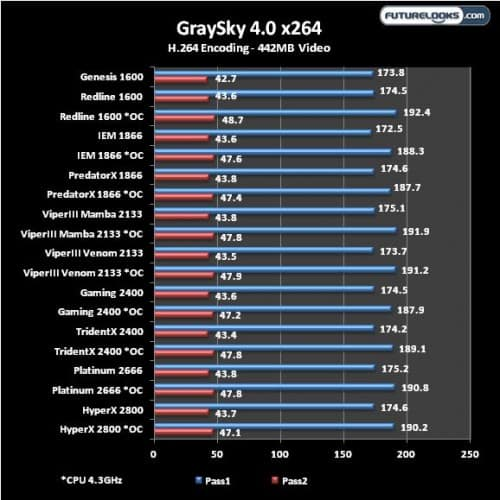 Futurelooks DDR3 Memory Round Up Graysky H.264 Transcoding