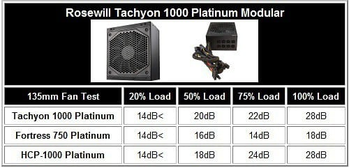 Rosewill Tachyon 1000 Platinum Power Supply Acoustic Testing 1