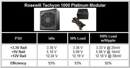 Rosewill Tachyon 1000 Platinum Power Supply Voltage Testing 2