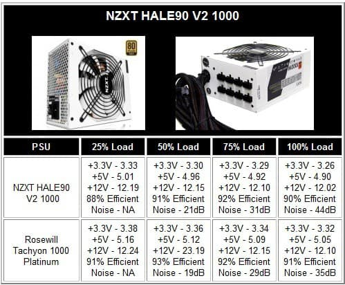 NZXT HALE90 V2 1000 Performance