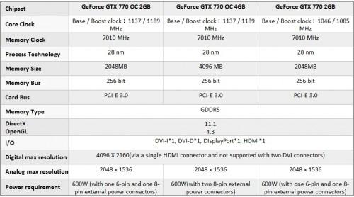 GIGABYTE GEFORCE GTX 770 2GB OC WindForce (GV-N770OC-2GB OC) Video Card Review
